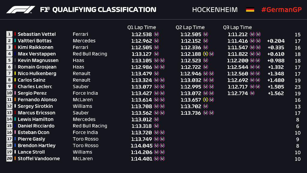 F1 | GP Germania: Vettel in pole con la Ferrari ad Hockenheim! Hamilton fermo in Q1 1