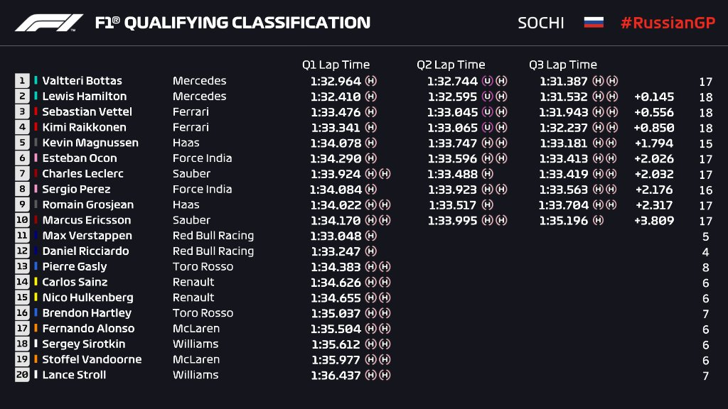 F1 | GP Russia, qualifiche: sesta pole per Valtteri Bottas davanti a Hamilton. Ferrari in seconda fila 1