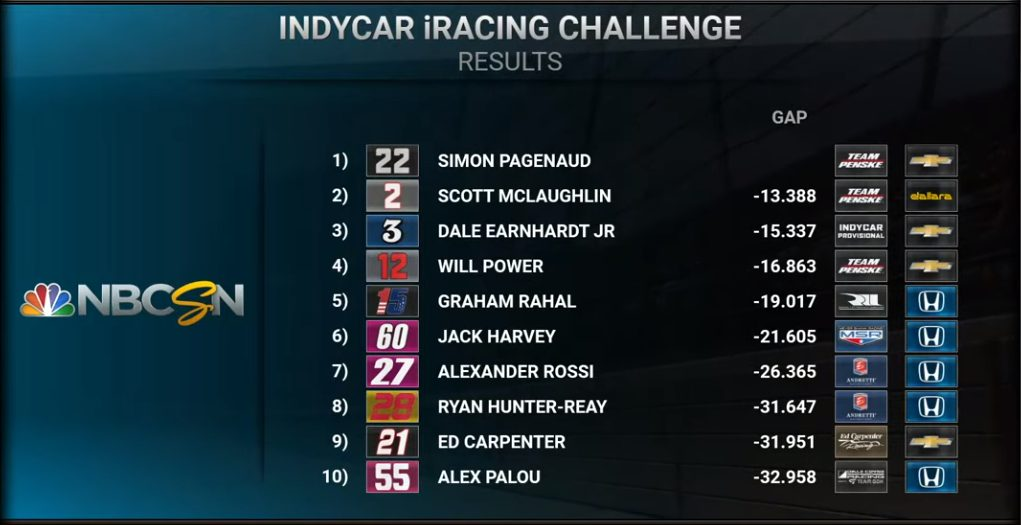 Indycar   Simon Pagenaud vince l'iRacing Challenge in Michigan 1