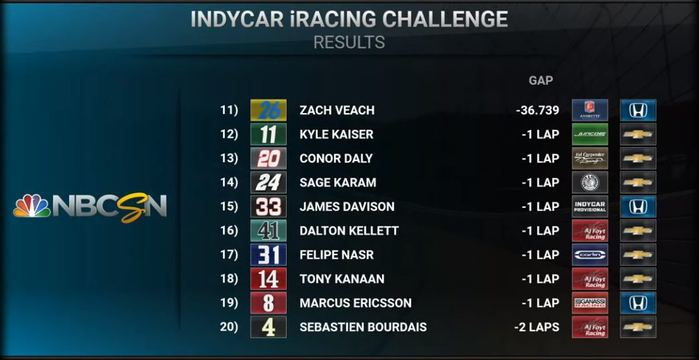 Indycar   Simon Pagenaud vince l'iRacing Challenge in Michigan 2
