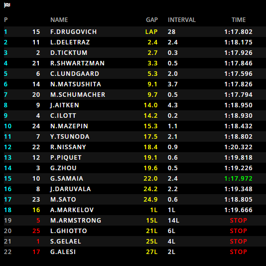 F2 | GP Austria, Drugovich (MP Motorsport) vince Gara 2, Safety car protagonista 1