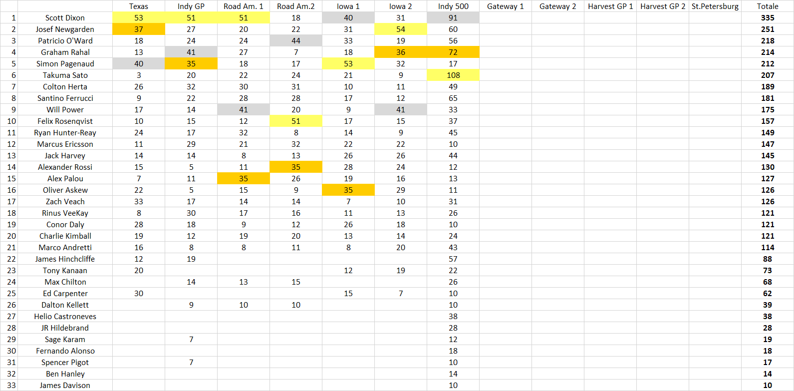 Indianapolis 500 Standings