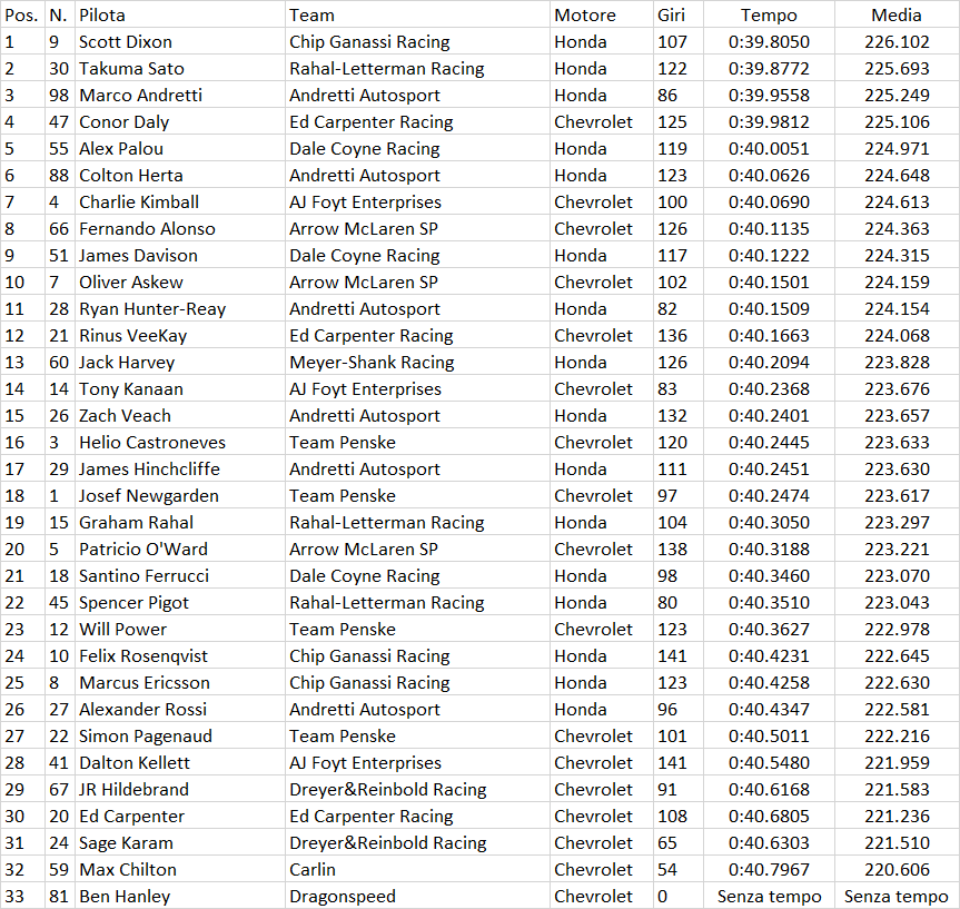 Indianapolis 500 2020 FP2